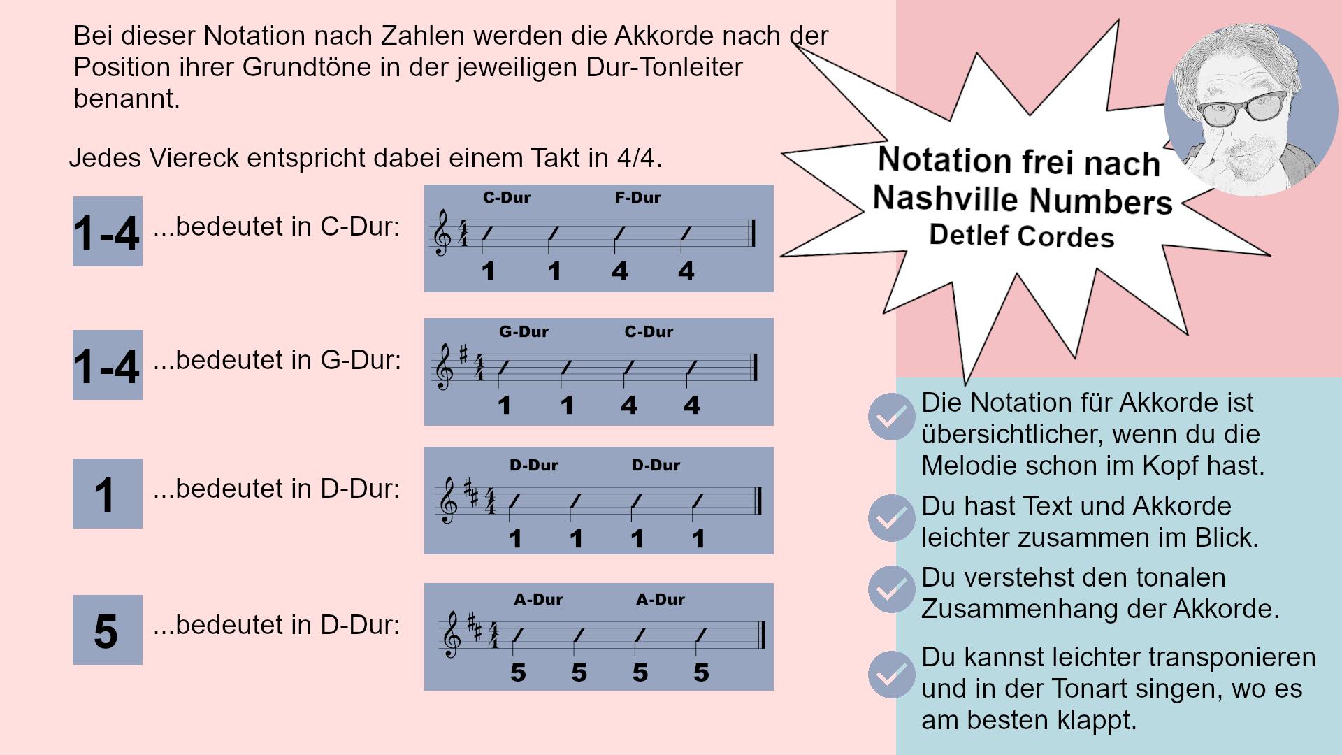 Ich erkläre mein Notationssystem für Akkorde analog der Nashville Numbers Notation